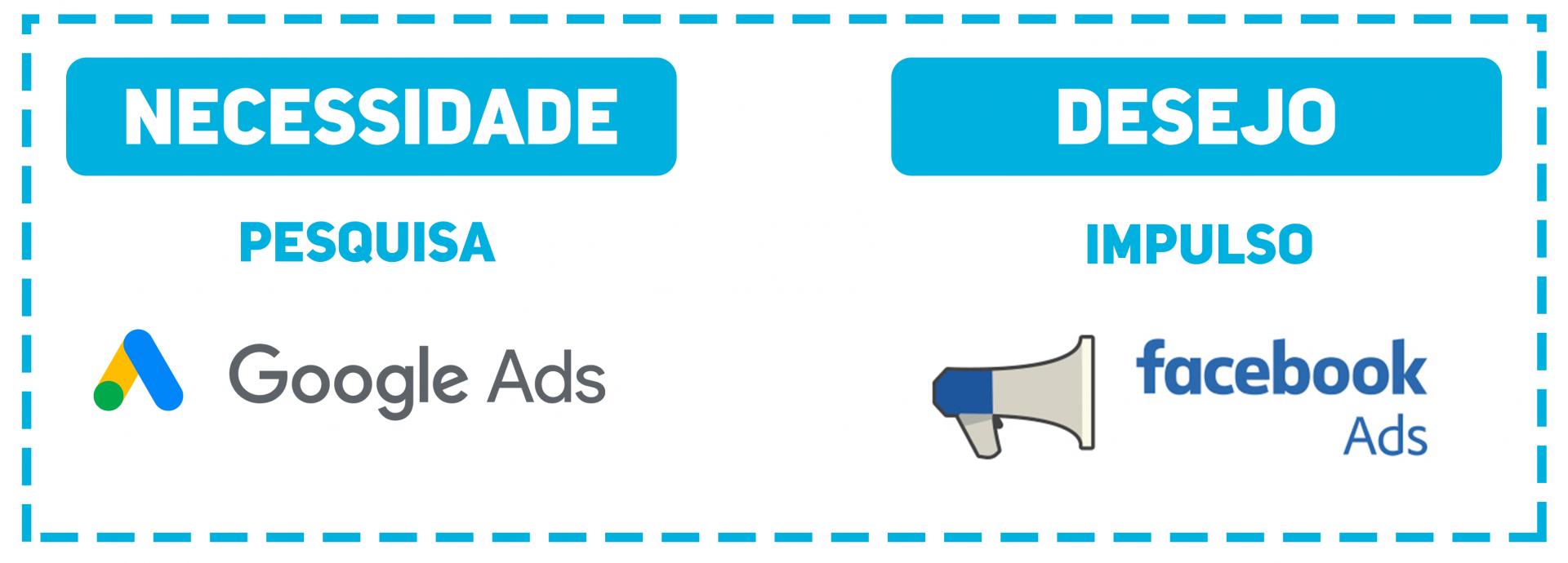 GOOGLE ADS OU FACEBOOK ADS? QUAL A PLATAFORMA IDEAL PARA CRIAR PUBLICIDADE PARA O SEU NEGÓCIO?
